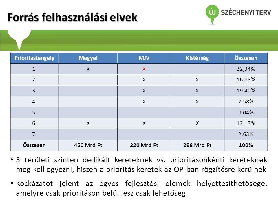 Forrás felhasználási elvek PrioritástengelyMegyeiMJVKistérségÖsszesen 1.XX32,34% 2.XX16.88% 3.XX19.40% 4.XX7.58% 5.9.04% 6.XXX12.13% 7.2.63% Összesen4