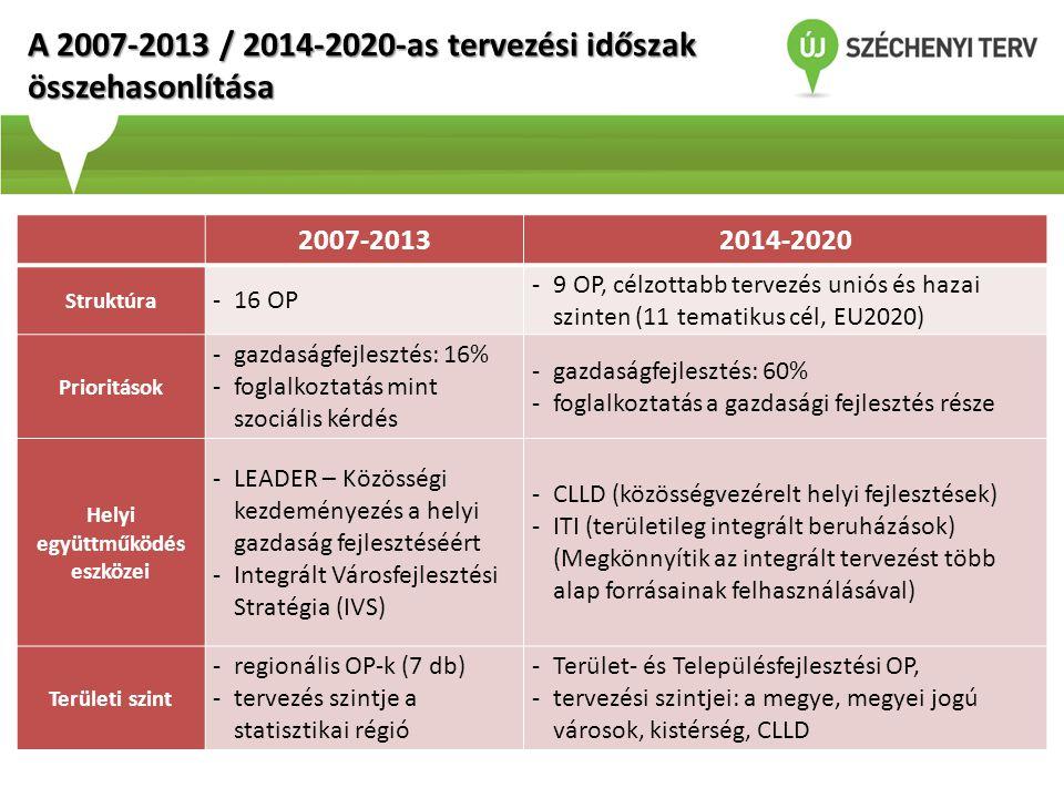 2007-20132014-2020 Struktúra -16 OP -9 OP, célzottabb tervezés uniós és hazai szinten (11 tematikus cél, EU2020) Prioritások -gazdaságfejlesztés: 16%