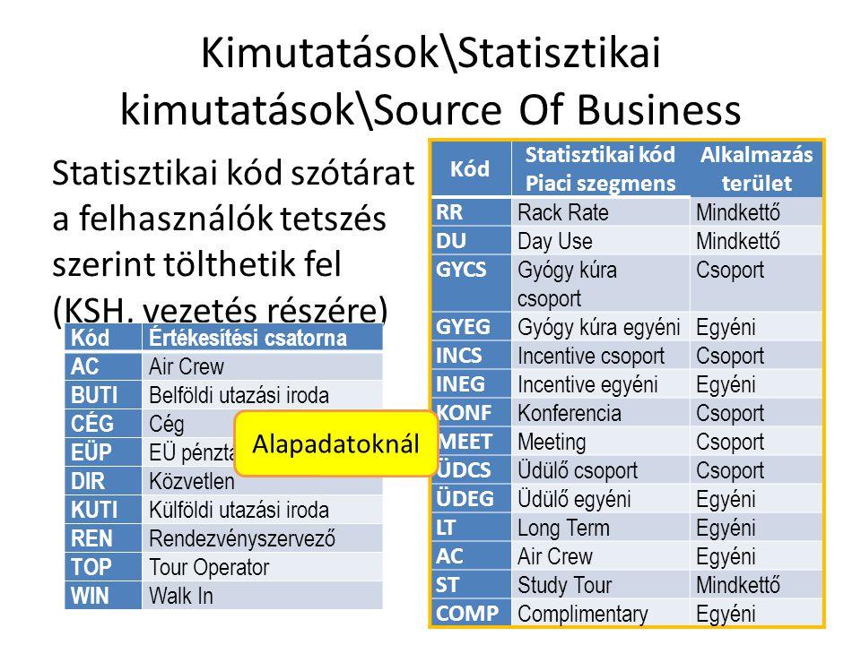 Kimutatások\Statisztikai kimutatások\Source Of Business Statisztikai kód szótárat a felhasználók tetszés szerint tölthetik fel (KSH, vezetés részére) Kód Statisztikai kód Piaci szegmens Alkalmazás terület RR Rack RateMindkettő DU Day UseMindkettő GYCS Gyógy kúra csoport Csoport GYEG Gyógy kúra egyéniEgyéni INCS Incentive csoportCsoport INEG Incentive egyéniEgyéni KONF KonferenciaCsoport MEET MeetingCsoport ÜDCS Üdülő csoportCsoport ÜDEG Üdülő egyéniEgyéni LT Long TermEgyéni AC Air CrewEgyéni ST Study TourMindkettő COMP ComplimentaryEgyéni KódÉrtékesítési csatorna AC Air Crew BUTI Belföldi utazási iroda CÉG Cég EÜP EÜ pénztár DIR Közvetlen KUTI Külföldi utazási iroda REN Rendezvényszervező TOP Tour Operator WIN Walk In Alapadatoknál