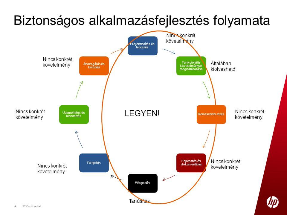 Projektindítás és tervezés Funkcionális követelmények meghatározása Rendszertervezés Fejlesztés és dokumentálás ElfogadásTelepítés Üzemeltetés és fenn
