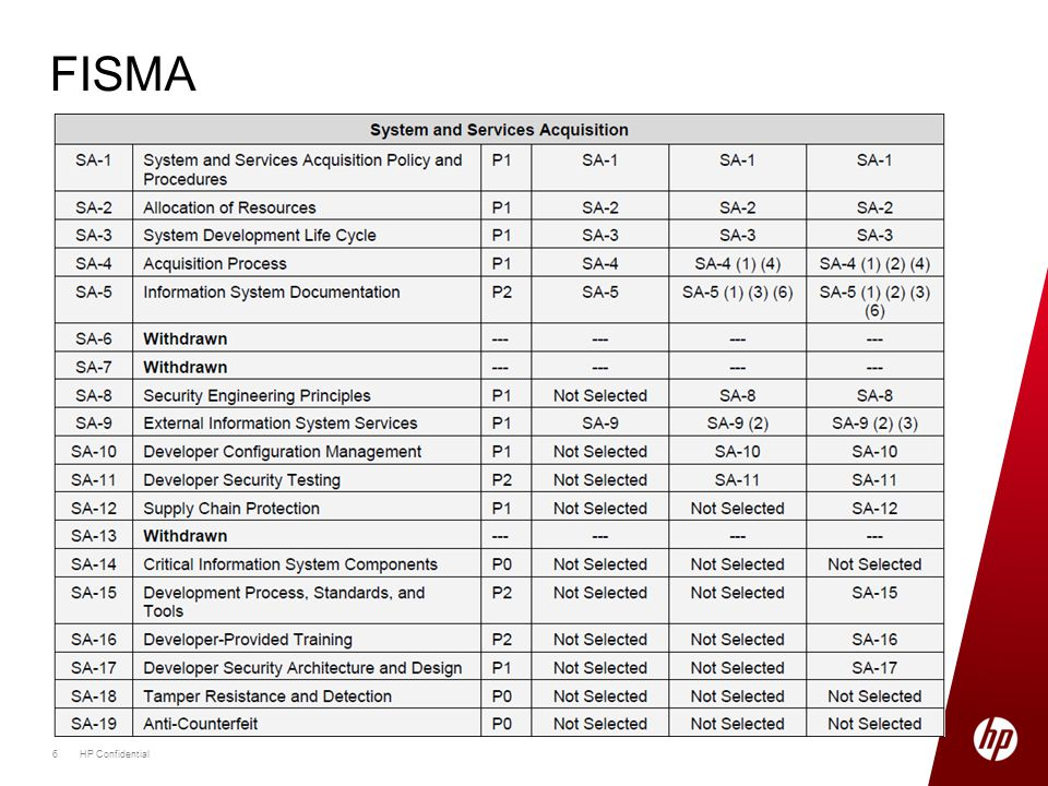 FISMA 6HP Confidential