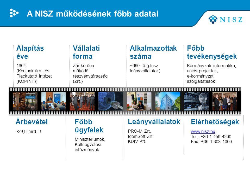 A NISZ működésének főbb adatai Alkalmazottak száma ~660 fő (plusz leányvállalatok) Vállalati forma Zártkörűen működő részvénytársaság (Zrt.) Főbb tevé
