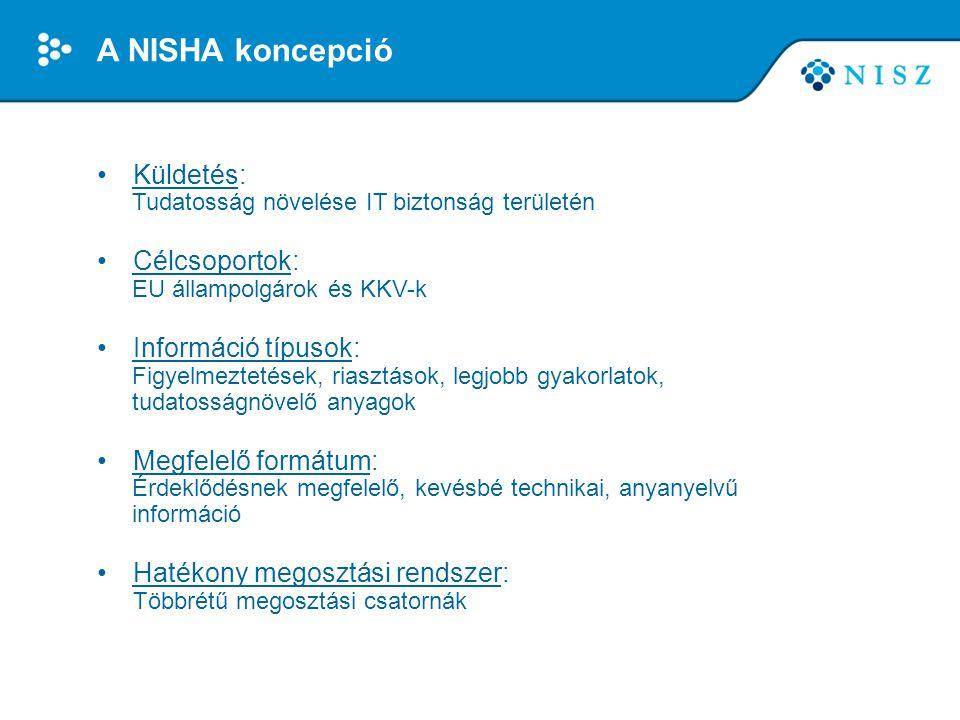 A NISHA koncepció •Küldetés: Tudatosság növelése IT biztonság területén •Célcsoportok: EU állampolgárok és KKV-k •Információ típusok: Figyelmeztetések