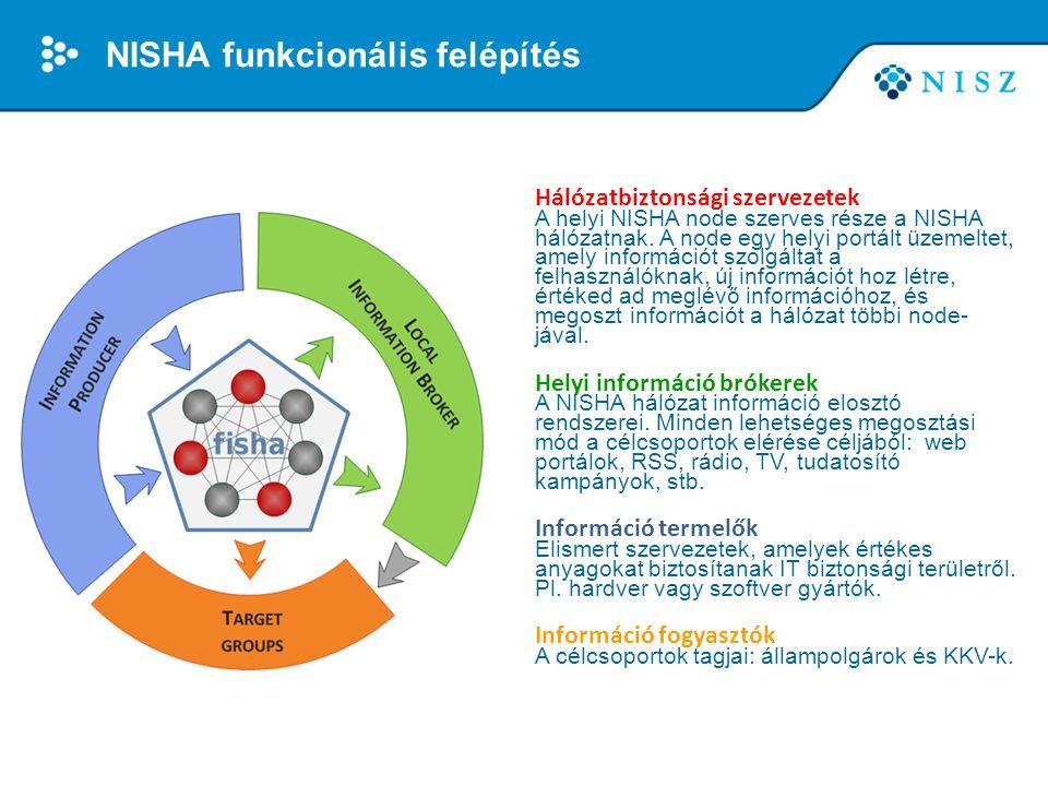 NISHA funkcionális felépítés Hálózatbiztonsági szervezetek A helyi NISHA node szerves része a NISHA hálózatnak. A node egy helyi portált üzemeltet, am