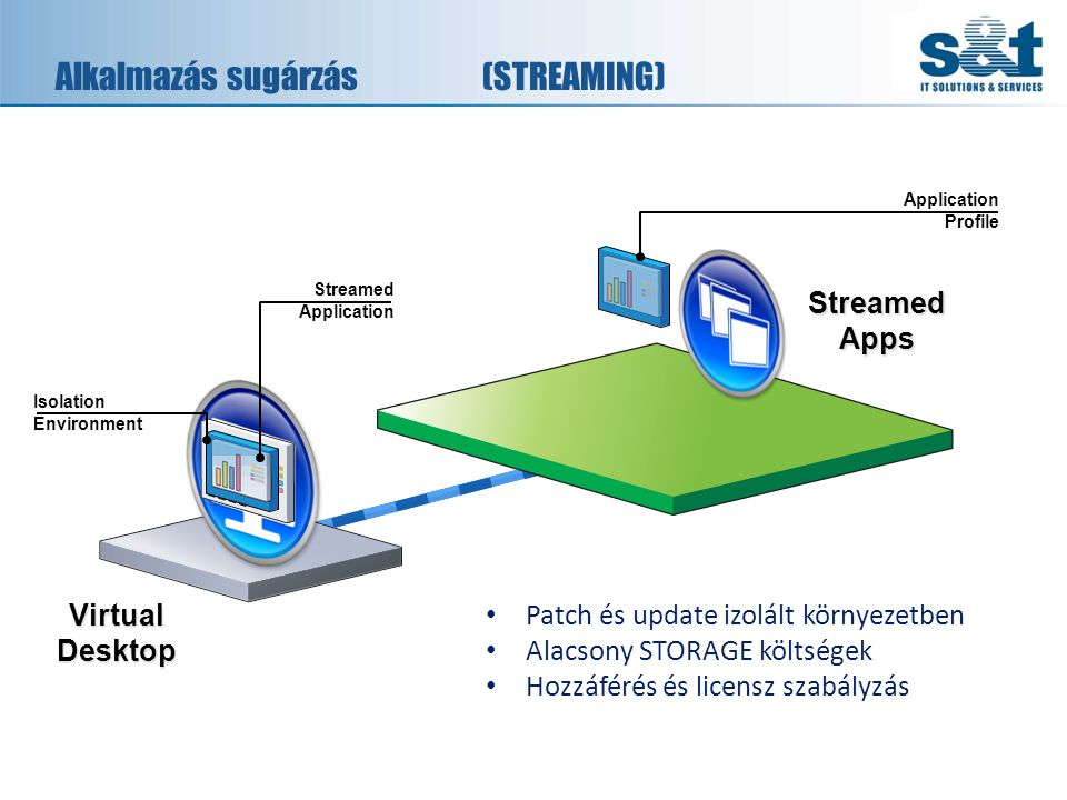 Alkalmazás sugárzás(STREAMING) Application Profile Streamed Application Isolation Environment Streamed Apps Virtual Desktop • Patch és update izolált
