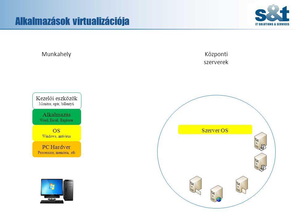Alkalmazások virtualizációja PC Hardver Processzor, memória, stb OS Windows, antivirus Alkalmazás Word, Excel, Explorer Kezelői eszközök Monitor, egér, billentyű MunkahelyKözponti szerverek Szerver OS