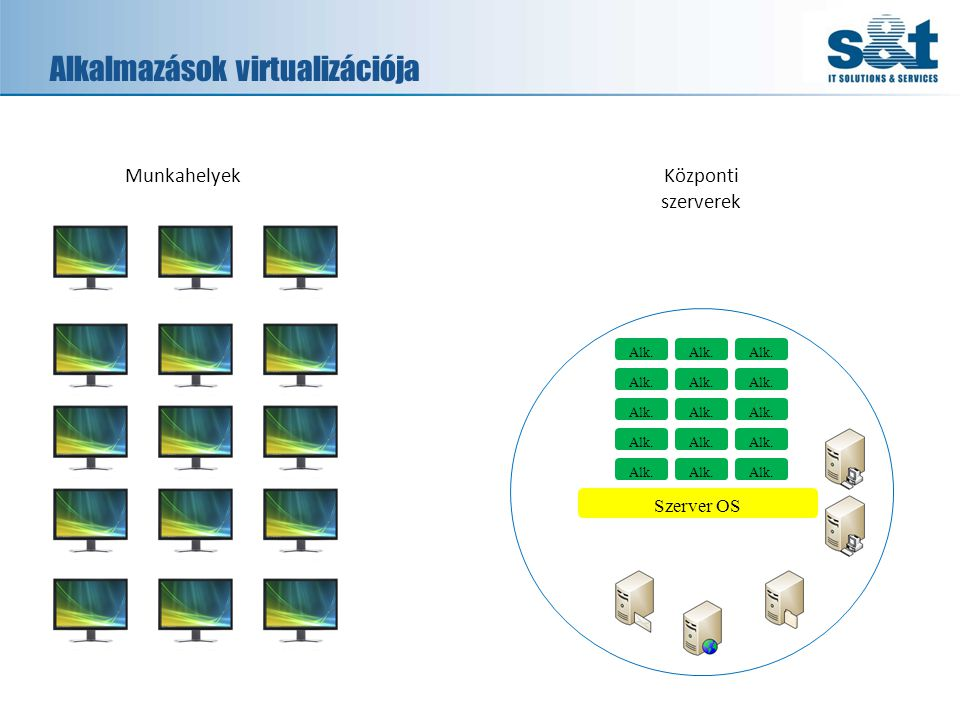 Alkalmazások virtualizációja Alk. MunkahelyekKözponti szerverek Alk. Szerver OS