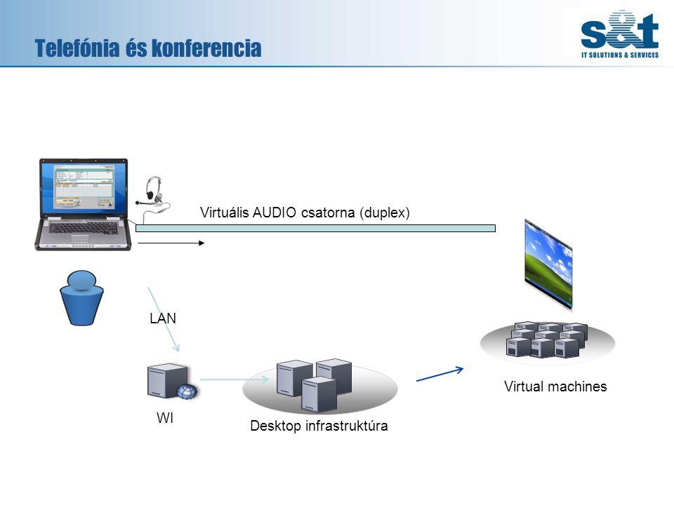 Telefónia és konferencia WI Desktop infrastruktúra Virtual machines LAN Virtuális AUDIO csatorna (duplex)
