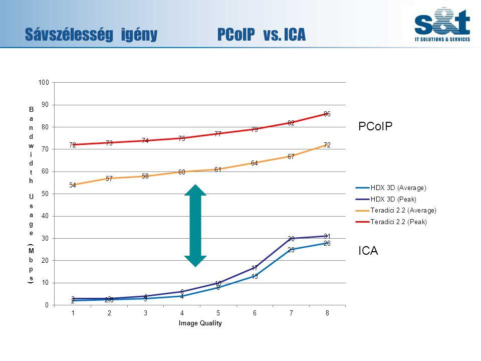 SávszélességigényPCoIP vs. ICA PCoIP ICA