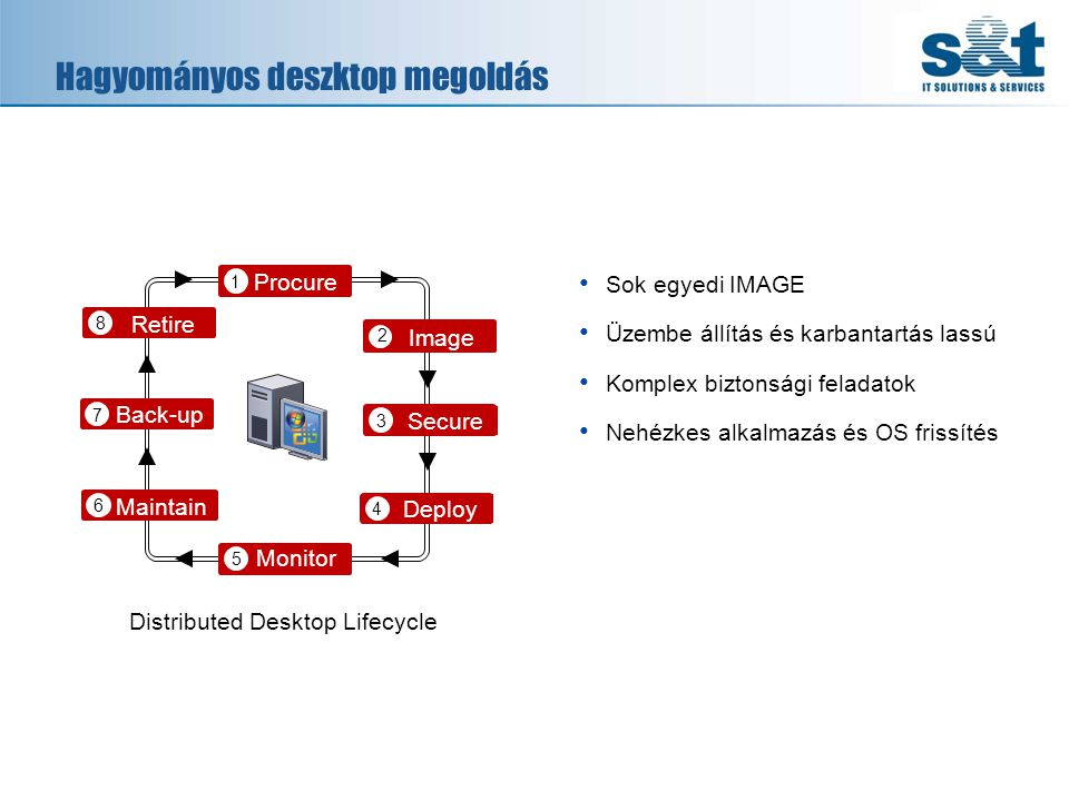 Hagyományos deszktop megoldás Image Secure Deploy Monitor Maintain Back-up Retire Procure 1 2 3 4 8 7 6 5 Distributed Desktop Lifecycle • Sok egyedi I