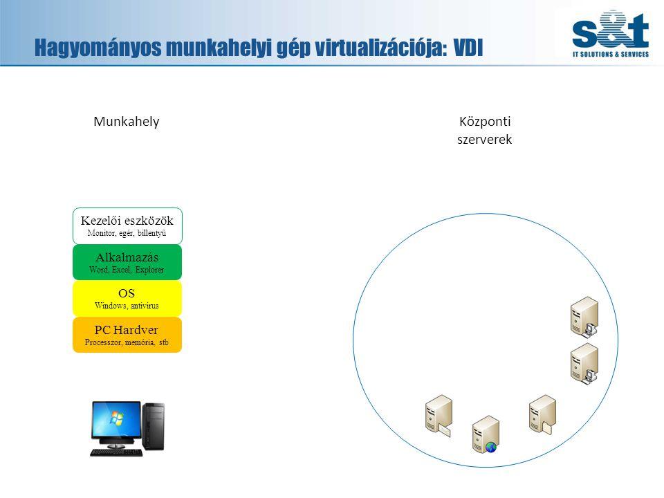 Hagyományos munkahelyi gép virtualizációja: VDI PC Hardver Processzor, memória, stb OS Windows, antivirus Alkalmazás Word, Excel, Explorer Kezelői eszközök Monitor, egér, billentyű MunkahelyKözponti szerverek