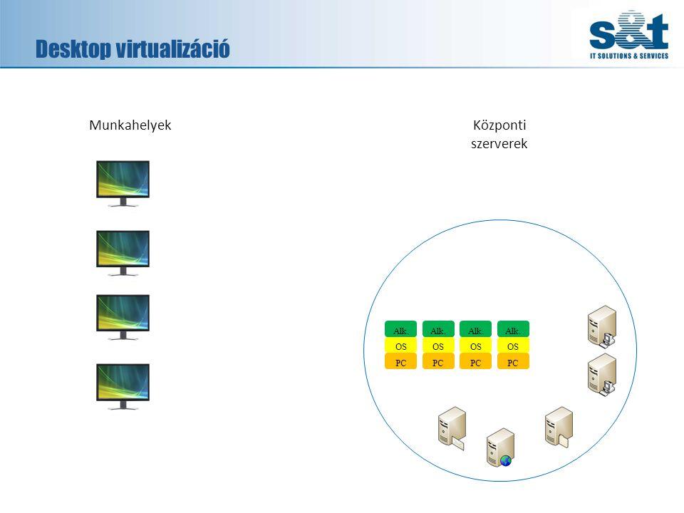 Desktop virtualizáció PC OS Alk. MunkahelyekKözponti szerverek PC OS Alk. PC OS Alk. PC OS Alk.
