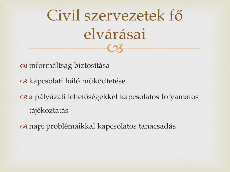   informáltság biztosítása  kapcsolati háló működtetése  a pályázati lehetőségekkel kapcsolatos folyamatos tájékoztatás  napi problémáikkal kapcsolatos tanácsadás Civil szervezetek fő elvárásai
