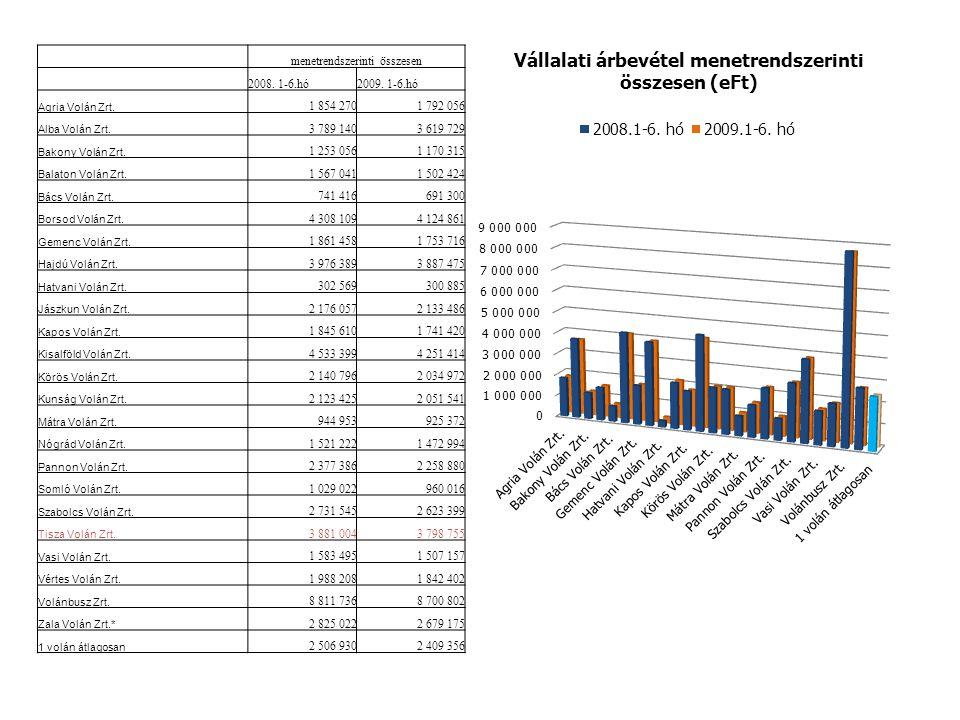 menetrendszerinti összesen 2008. 1-6.hó2009. 1-6.hó Agria Volán Zrt.