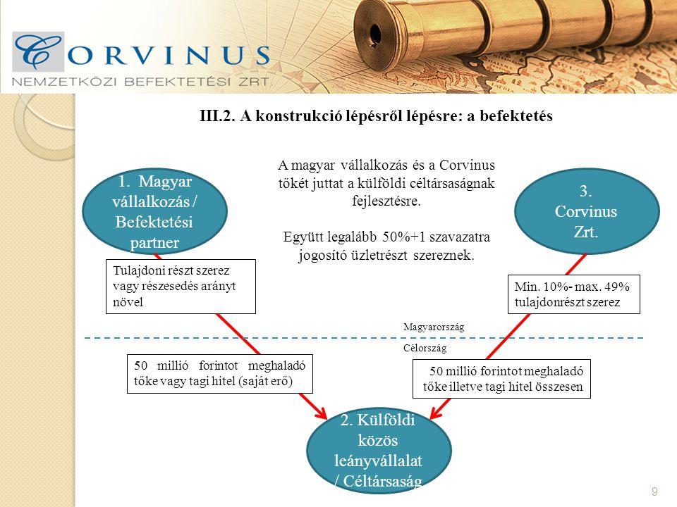 10 A befektetések általános feltételei: Bevonható forrás: 100 - 150 millió HUF a Corvinus Zrt.