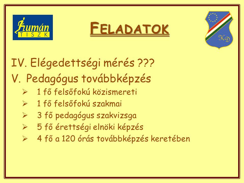 F ELADATOK IV. Elégedettségi mérés ??.