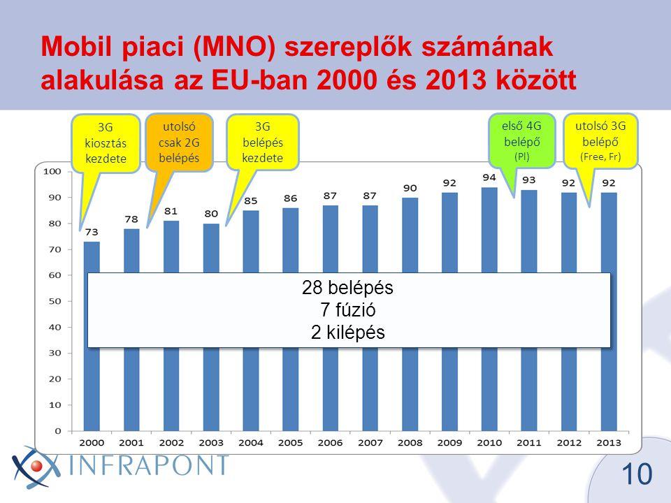 Mobil piaci (MNO) szereplők számának alakulása az EU-ban 2000 és 2013 között 10 28 belépés 7 fúzió 2 kilépés 28 belépés 7 fúzió 2 kilépés 3G belépés kezdete 3G kiosztás kezdete utolsó 3G belépő (Free, Fr) első 4G belépő (Pl) utolsó csak 2G belépés