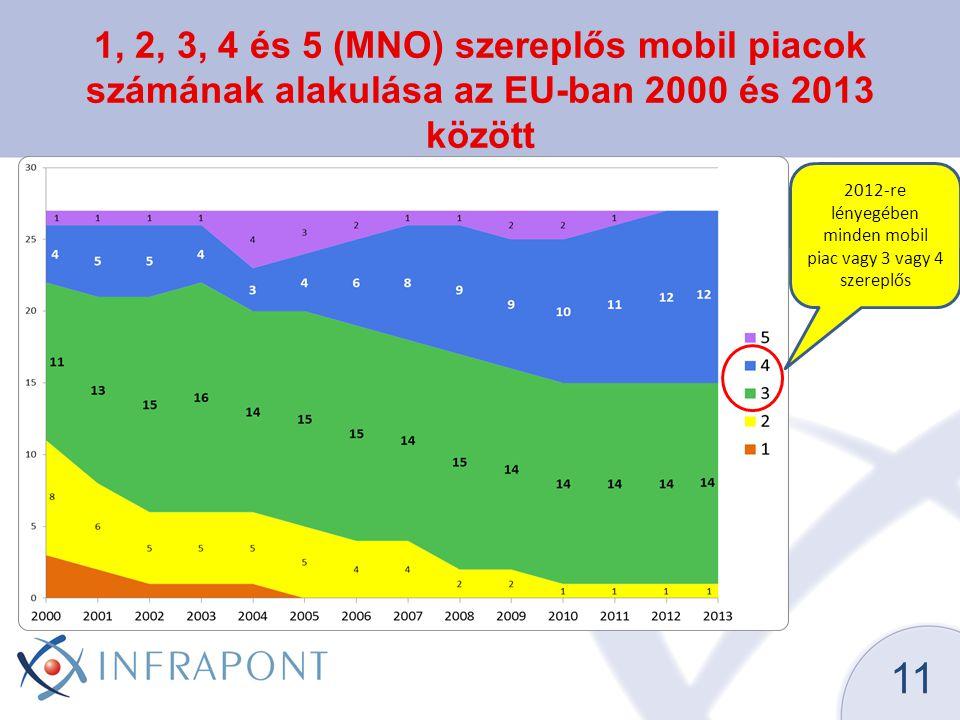1, 2, 3, 4 és 5 (MNO) szereplős mobil piacok számának alakulása az EU-ban 2000 és 2013 között 11 2012-re lényegében minden mobil piac vagy 3 vagy 4 szereplős
