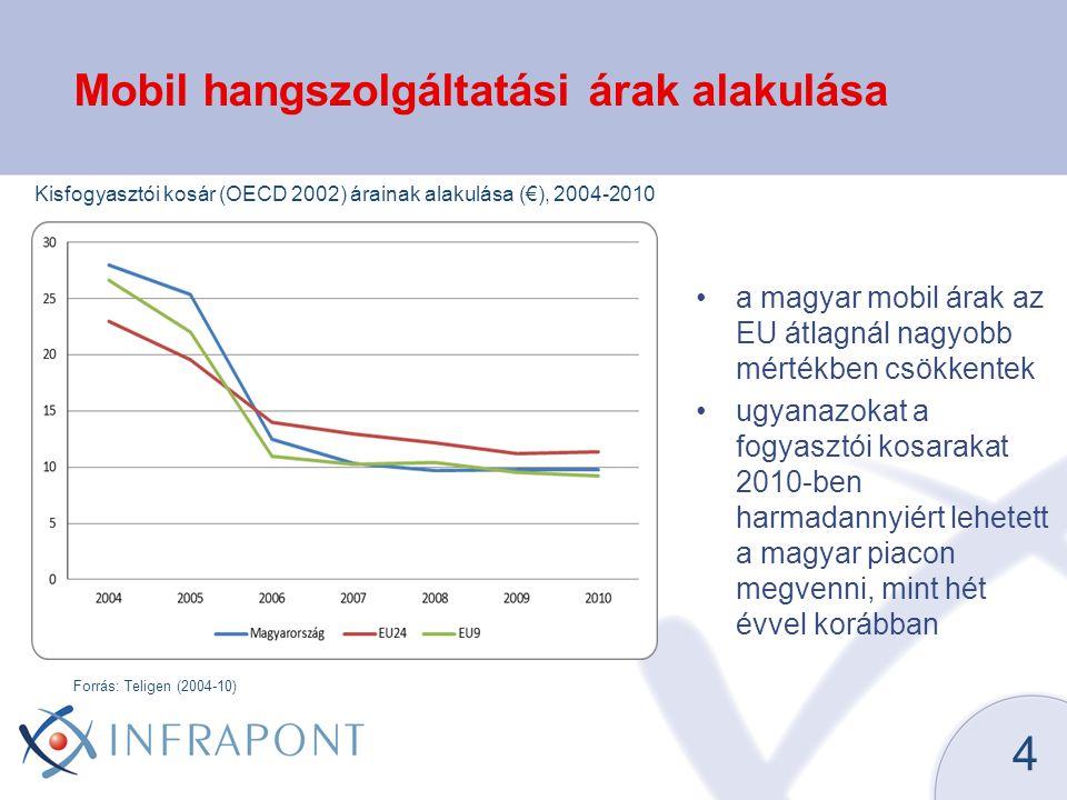 Mobil hangszolgáltatási árak alakulása •a magyar mobil árak az EU átlagnál nagyobb mértékben csökkentek •ugyanazokat a fogyasztói kosarakat 2010-ben harmadannyiért lehetett a magyar piacon megvenni, mint hét évvel korábban Kisfogyasztói kosár (OECD 2002) árainak alakulása (€), 2004-2010 Forrás: Teligen (2004-10) 4
