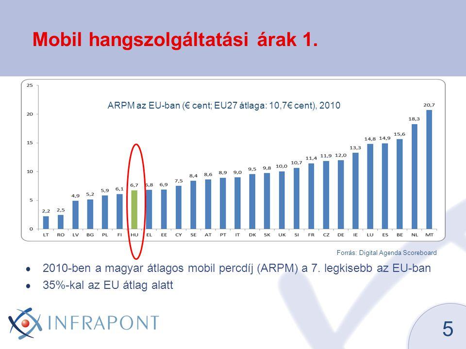 Mobil hangszolgáltatási árak 1.2010-ben a magyar átlagos mobil percdíj (ARPM) a 7.