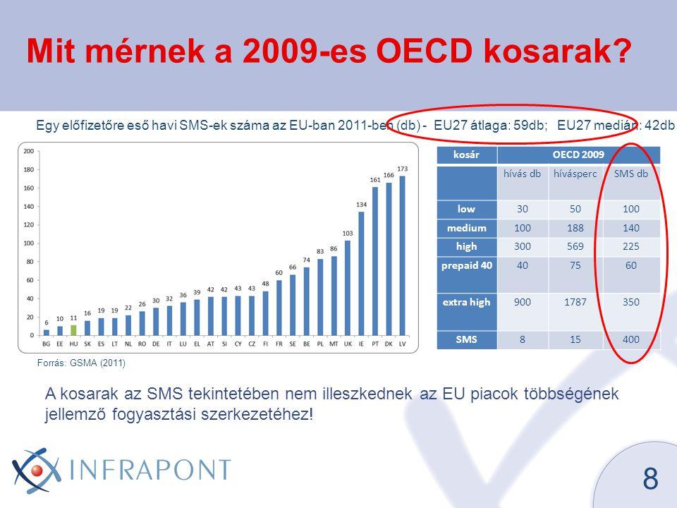 Mit mérnek a 2009-es OECD kosarak.