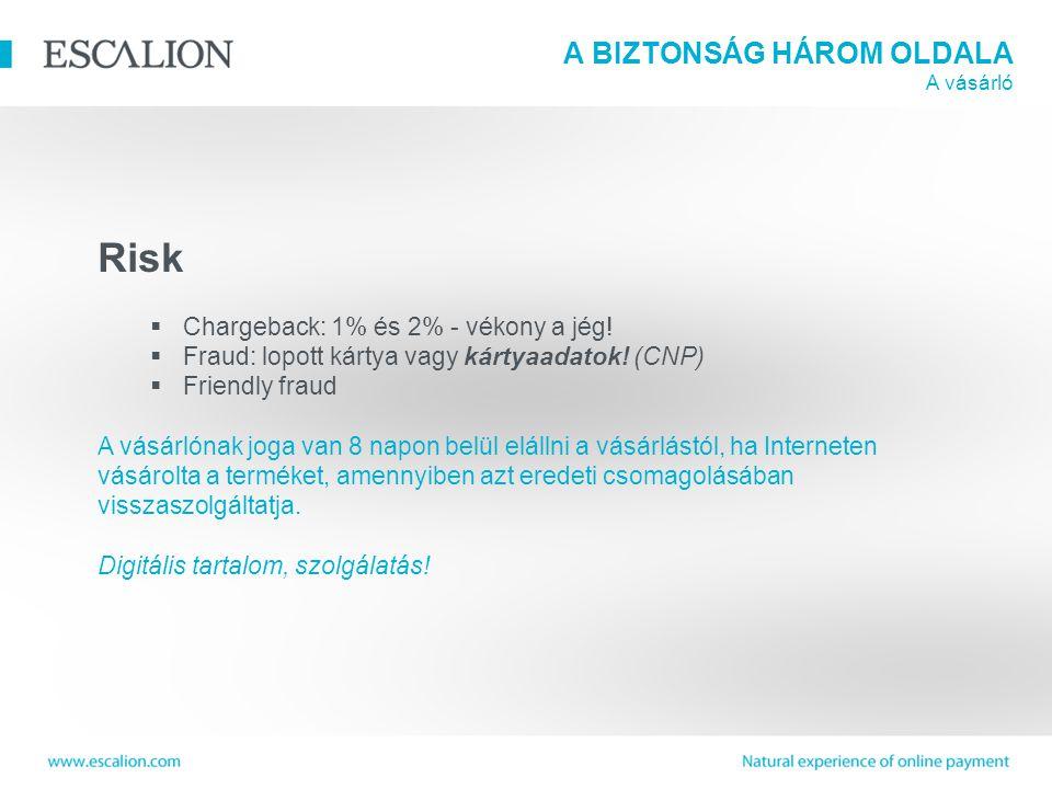 A BIZTONSÁG HÁROM OLDALA A vásárló Risk  Chargeback: 1% és 2% - vékony a jég.