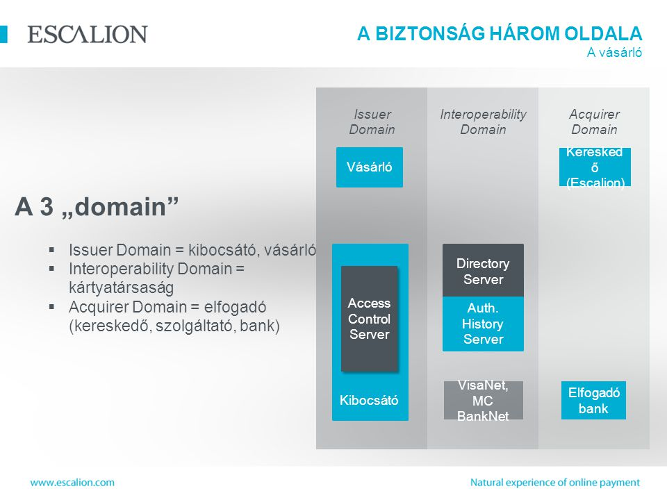 "A BIZTONSÁG HÁROM OLDALA A vásárló A 3 ""domain  Issuer Domain = kibocsátó, vásárló  Interoperability Domain = kártyatársaság  Acquirer Domain = elfogadó (kereskedő, szolgáltató, bank) Issuer Domain Interoperability Domain Acquirer Domain Vásárló Keresked ő (Escalion) Elfogadó bank VisaNet, MC BankNet Kibocsátó Access Control Server Directory Server Auth."