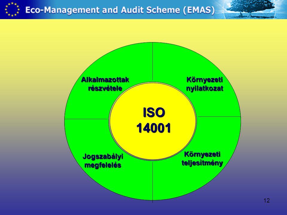 12 Alkalmazottak részvétele Jogszabályi megfelelés Környezeti nyilatkozat Környezeti teljesítmény ISO 14001
