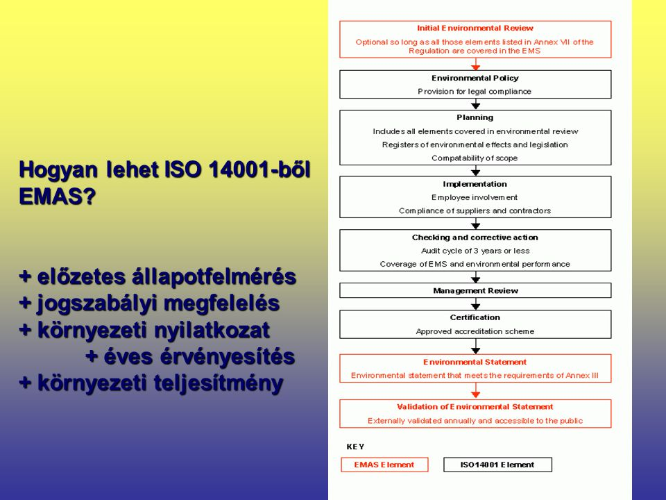 13 Hogyan lehet ISO 14001-ből EMAS? + előzetes állapotfelmérés + jogszabályi megfelelés + környezeti nyilatkozat + éves érvényesítés + környezeti telj