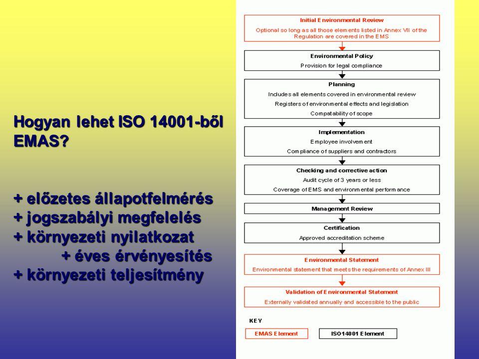 13 Hogyan lehet ISO 14001-ből EMAS.