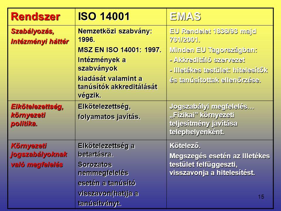 15 Rendszer ISO 14001 EMAS Szabályozás, Intézményi háttér Nemzetközi szabvány: 1996. MSZ EN ISO 14001: 1997. Intézmények a szabványok kiadását valamin