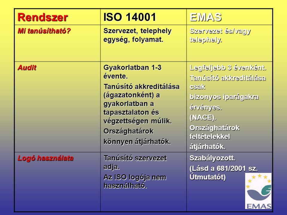 17 Rendszer ISO 14001 EMAS Mi tanúsítható? Szervezet, telephely egység, folyamat. Szervezet és/vagy telephely. Audit Gyakorlatban 1-3 évente. Tanúsító