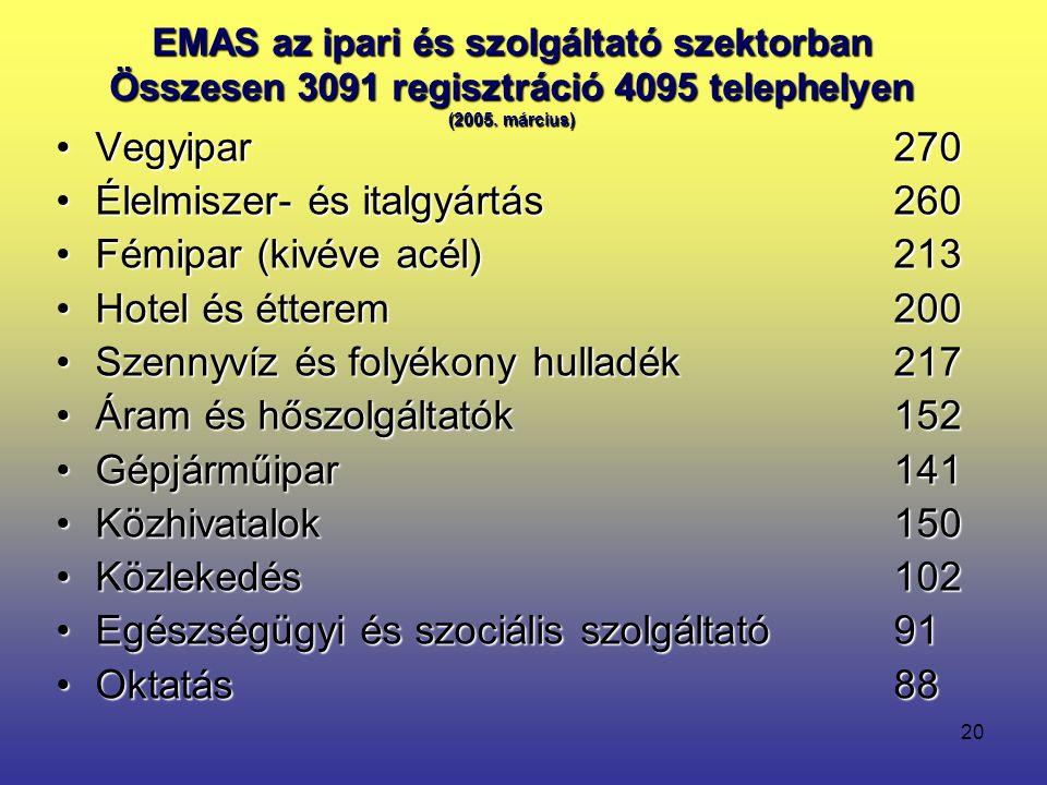 20 EMAS az ipari és szolgáltató szektorban Összesen 3091 regisztráció 4095 telephelyen (2005. március) •Vegyipar270 •Élelmiszer- és italgyártás260 •Fé