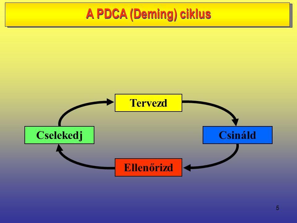 5 Tervezd CselekedjCsináld Ellenőrizd A PDCA (Deming) ciklus