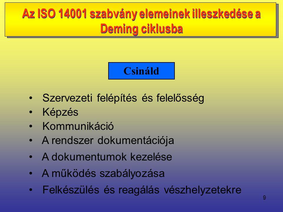 9 • Szervezeti felépítés és felelősség • Képzés • Kommunikáció • A dokumentumok kezelése • A rendszer dokumentációja • A működés szabályozása • Felkészülés és reagálás vészhelyzetekre Csináld Az ISO 14001 szabvány elemeinek illeszkedése a Deming ciklusba