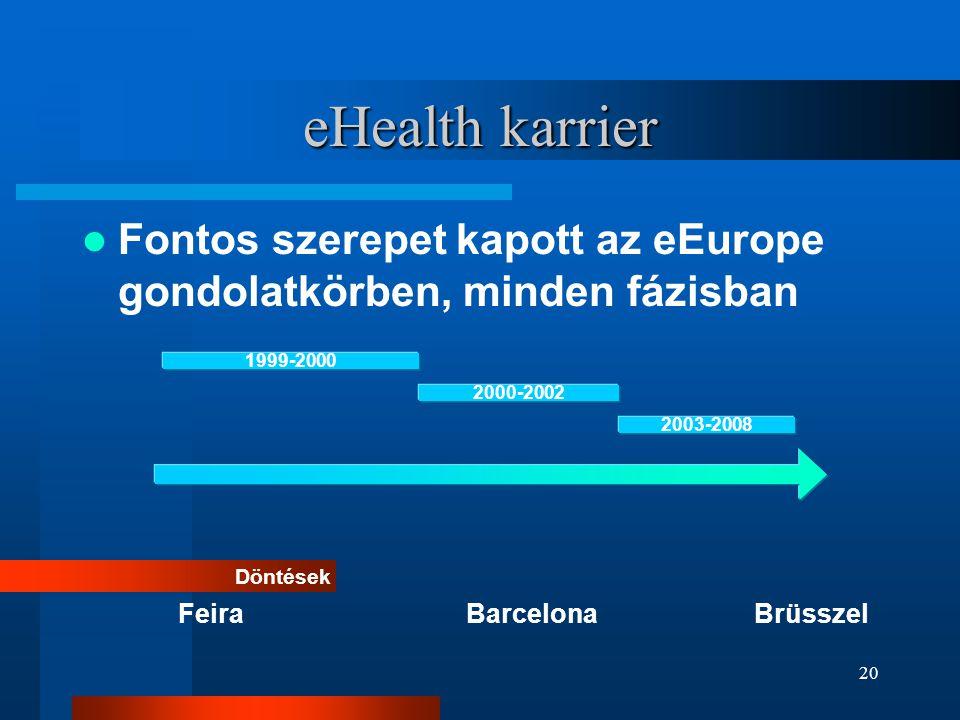 20 eHealth karrier  Fontos szerepet kapott az eEurope gondolatkörben, minden fázisban Döntések FeiraBarcelonaBrüsszel 1999-2000 2000-2002 2003-2008