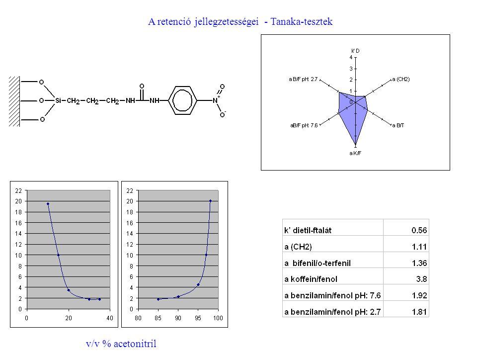 A retenció jellegzetességei - Tanaka-tesztek v/v % acetonitril