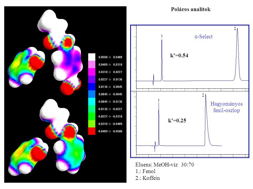 π-Select Hagyományos fenil-oszlop Eluens: MeOH-víz 30:70 1.: Fenol 2.: Koffein k'=0.54 k'=0.25 Poláros analitok