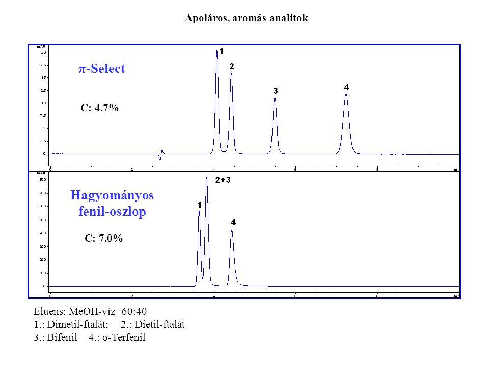 π-Select Hagyományos fenil-oszlop Eluens: MeOH-víz 60:40 1.: Dimetil-ftalát; 2.: Dietil-ftalát 3.: Bifenil 4.: o-Terfenil C: 4.7% C: 7.0% Apoláros, aromás analitok