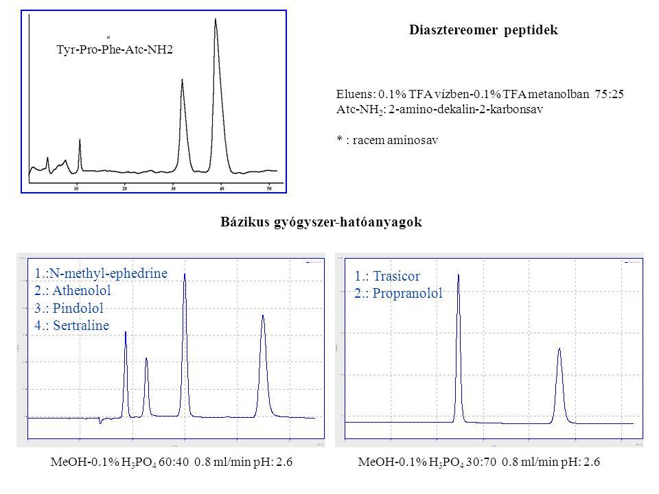 * Tyr-Pro-Phe-Atc-NH2 Eluens: 0.1% TFA vízben-0.1% TFA metanolban 75:25 Atc-NH 2 : 2-amino-dekalin-2-karbonsav * : racem aminosav MeOH-0.1% H 3 PO 4 60:40 0.8 ml/min pH: 2.6 Diasztereomer peptidek Bázikus gyógyszer-hatóanyagok 1.:N-methyl-ephedrine 2.: Athenolol 3.: Pindolol 4.: Sertraline 1.: Trasicor 2.: Propranolol MeOH-0.1% H 3 PO 4 30:70 0.8 ml/min pH: 2.6