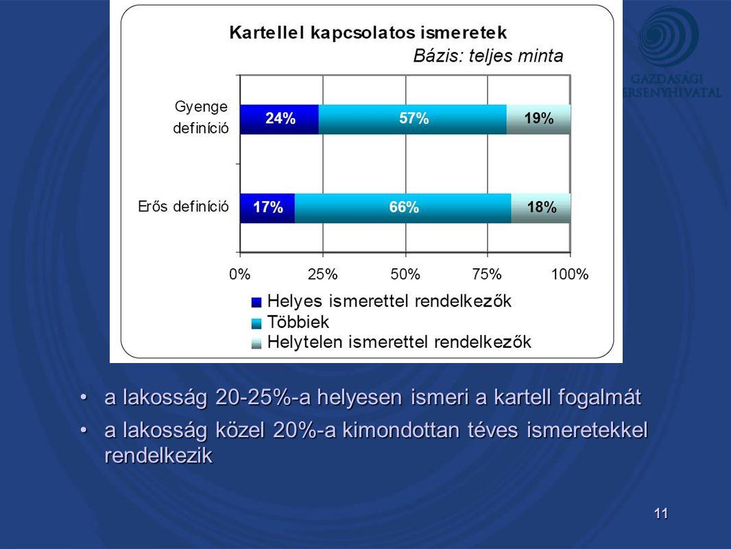 11 •a lakosság 20-25%-a helyesen ismeri a kartell fogalmát •a lakosság közel 20%-a kimondottan téves ismeretekkel rendelkezik
