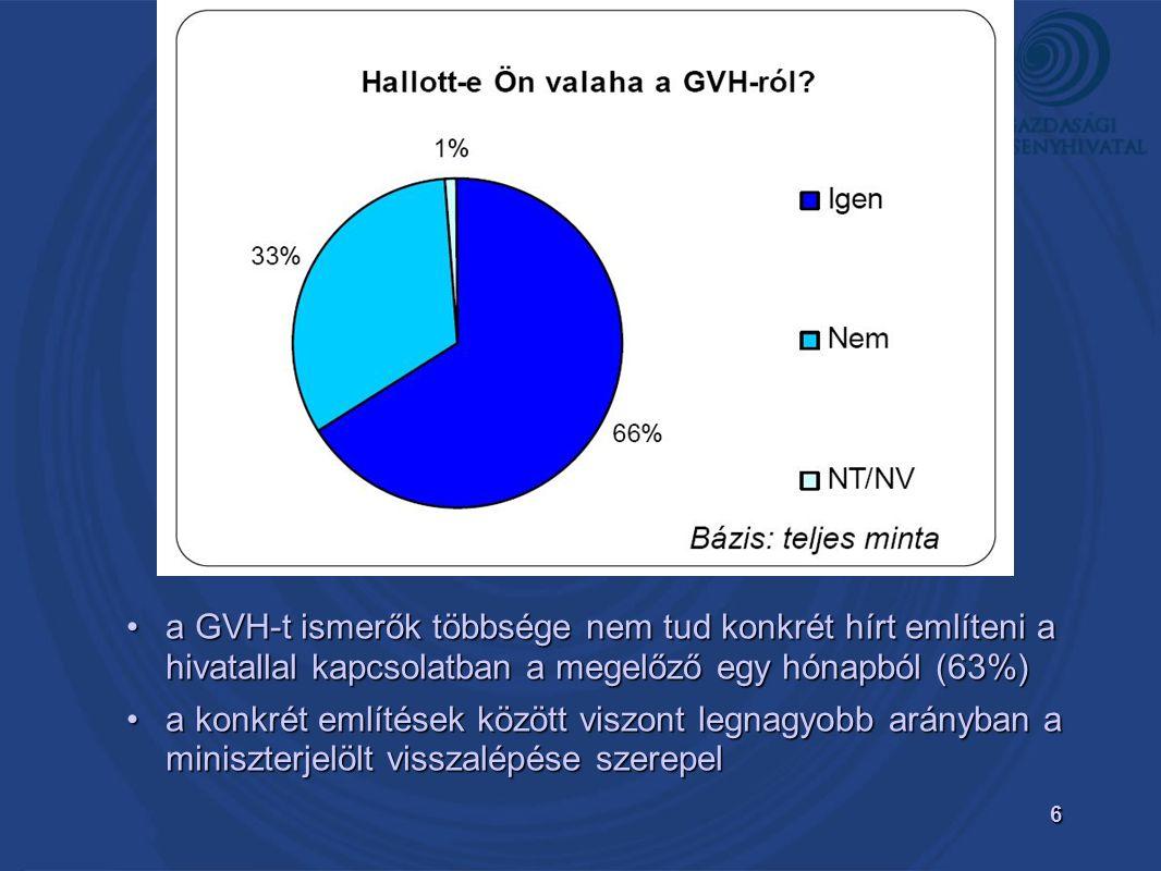 6 •a GVH-t ismerők többsége nem tud konkrét hírt említeni a hivatallal kapcsolatban a megelőző egy hónapból (63%) •a konkrét említések között viszont legnagyobb arányban a miniszterjelölt visszalépése szerepel