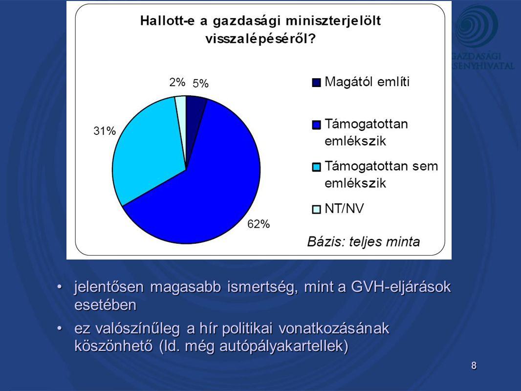 8 •jelentősen magasabb ismertség, mint a GVH-eljárások esetében •ez valószínűleg a hír politikai vonatkozásának köszönhető (ld. még autópályakartellek
