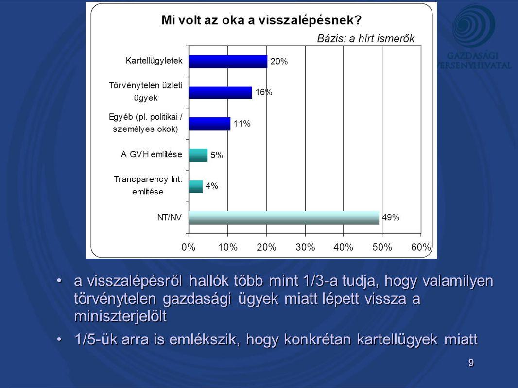 9 •a visszalépésről hallók több mint 1/3-a tudja, hogy valamilyen törvénytelen gazdasági ügyek miatt lépett vissza a miniszterjelölt •1/5-ük arra is emlékszik, hogy konkrétan kartellügyek miatt