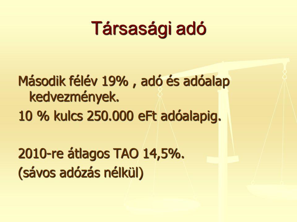 Társasági adó Második félév 19%, adó és adóalap kedvezmények. 10 % kulcs 250.000 eFt adóalapig. 2010-re átlagos TAO 14,5%. (sávos adózás nélkül)