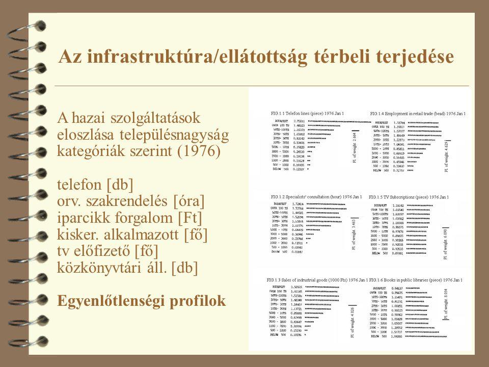 Az infrastruktúra/ellátottság térbeli terjedése A hazai szolgáltatások eloszlása településnagyság kategóriák szerint (1976) telefon [db] orv.