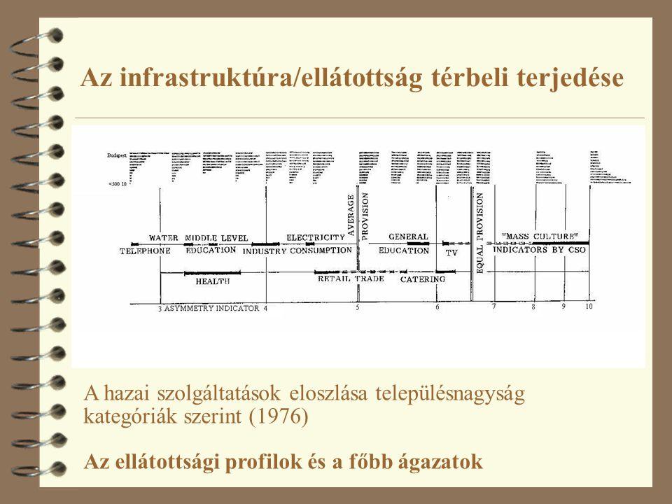 Az infrastruktúra/ellátottság térbeli terjedése A hazai szolgáltatások eloszlása településnagyság kategóriák szerint (1976) Az ellátottsági profilok és a főbb ágazatok