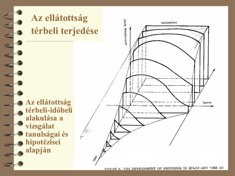 Az ellátottság térbeli terjedése Az ellátottság térbeli-időbeli alakulása a vizsgálat tanulságai és hipotézisei alapján