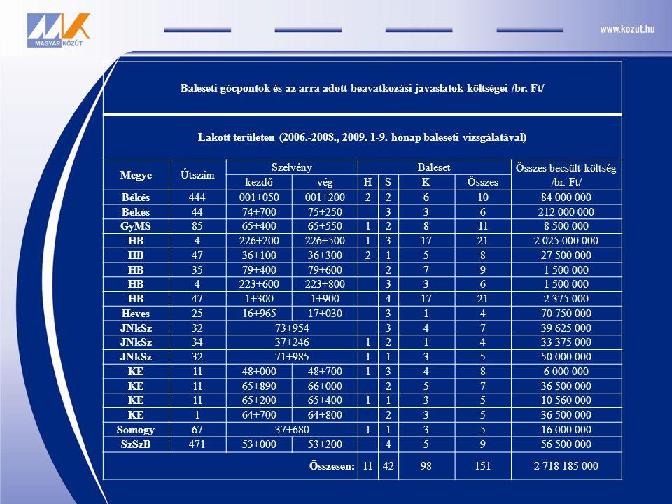 Baleseti gócpontok és az arra adott beavatkozási javaslatok költségei /br. Ft/ Lakott területen (2006.-2008., 2009. 1-9. hónap baleseti vizsgálatával)
