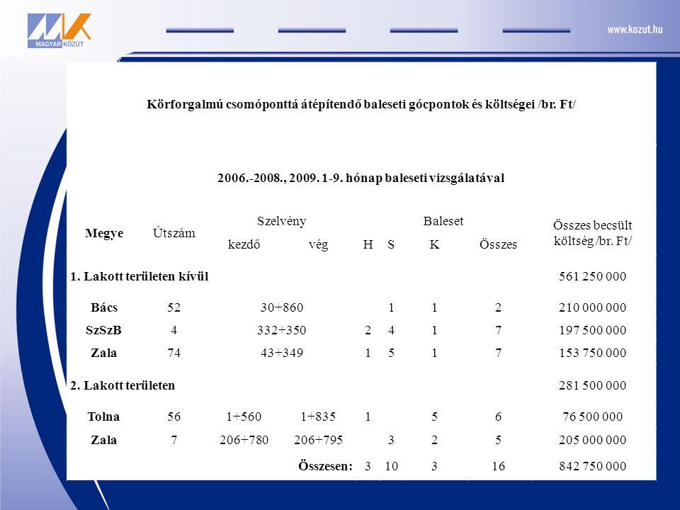 Körforgalmú csomóponttá átépítendő baleseti gócpontok és költségei /br. Ft/ 2006.-2008., 2009. 1-9. hónap baleseti vizsgálatával MegyeÚtszám SzelvényB
